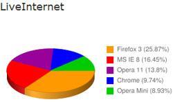 Статистика популярности браузеров на российском рынке за 2011 год